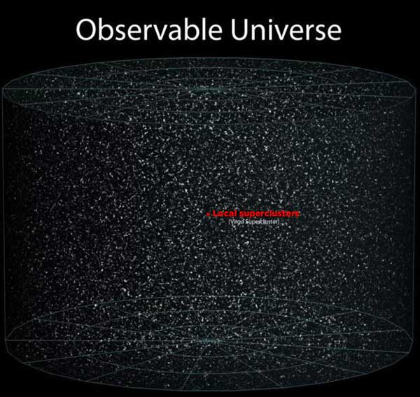 supercluster vs Universe