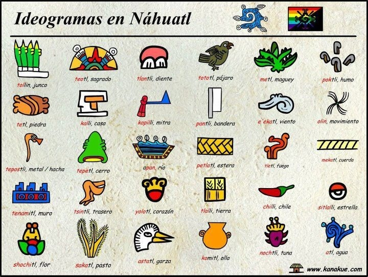 Hablar Náhuatl